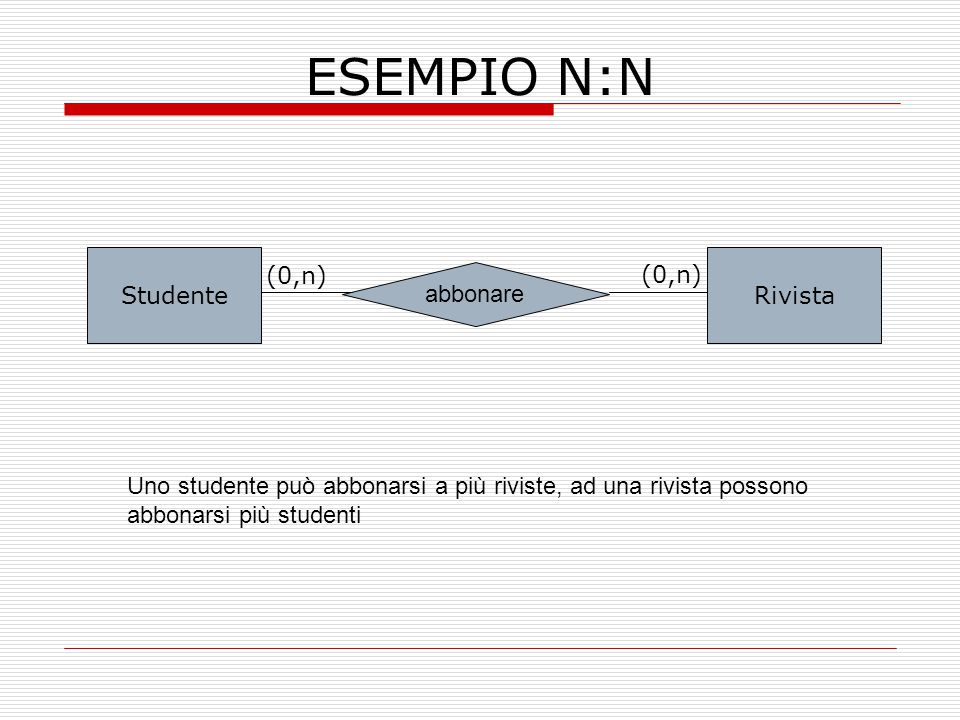 ESEMPIO N:N Studente Rivista (0,n) (0,n) abbonare
