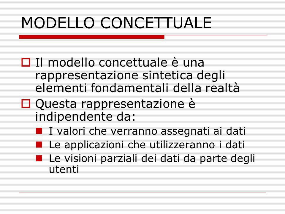 MODELLO CONCETTUALE Il modello concettuale è una rappresentazione sintetica degli elementi fondamentali della realtà.
