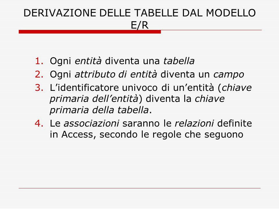 DERIVAZIONE DELLE TABELLE DAL MODELLO E/R