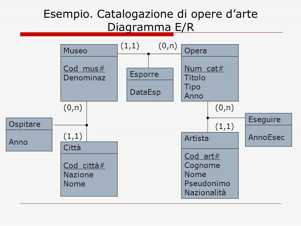 Esempio. Catalogazione di opere d'arte Diagramma E/R