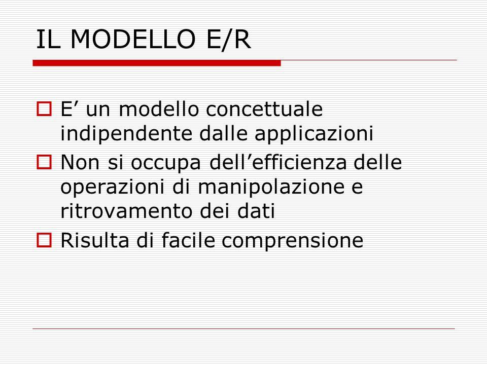 IL MODELLO E/R E' un modello concettuale indipendente dalle applicazioni.