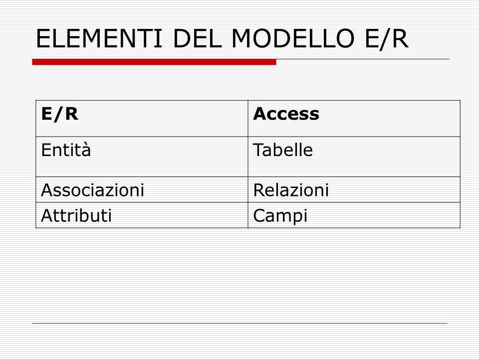 ELEMENTI DEL MODELLO E/R
