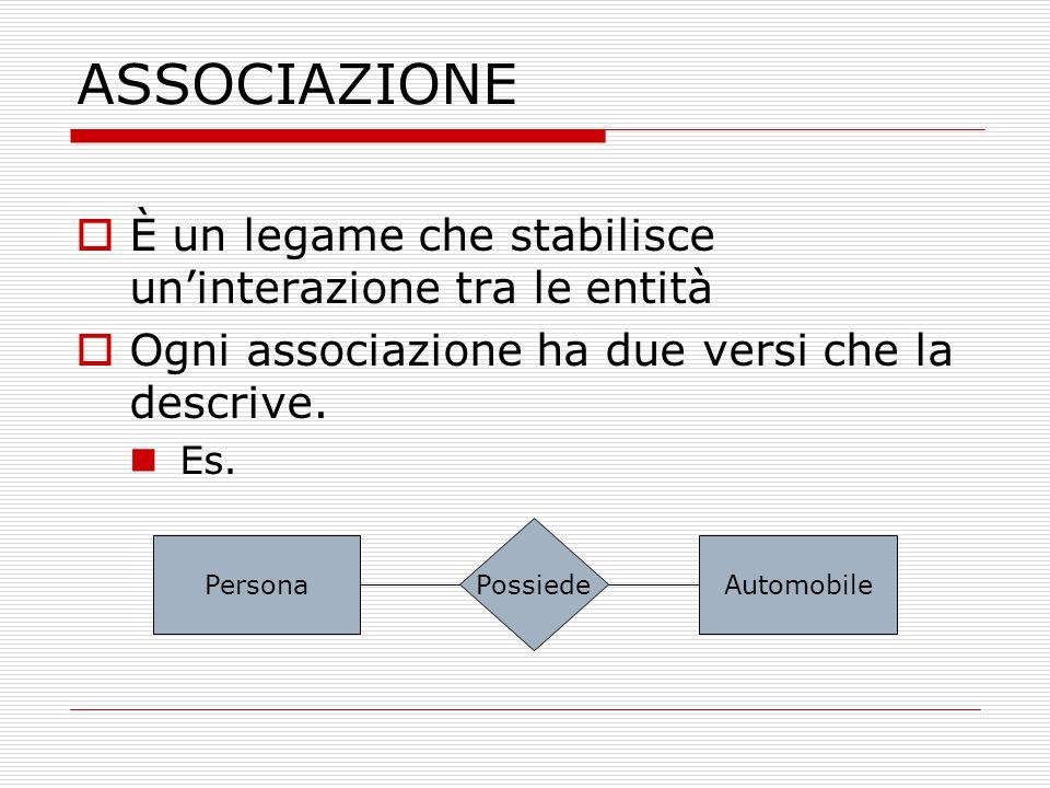 ASSOCIAZIONE È un legame che stabilisce un'interazione tra le entità