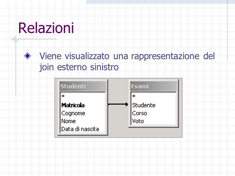 Relazioni Viene visualizzato una rappresentazione del join esterno sinistro