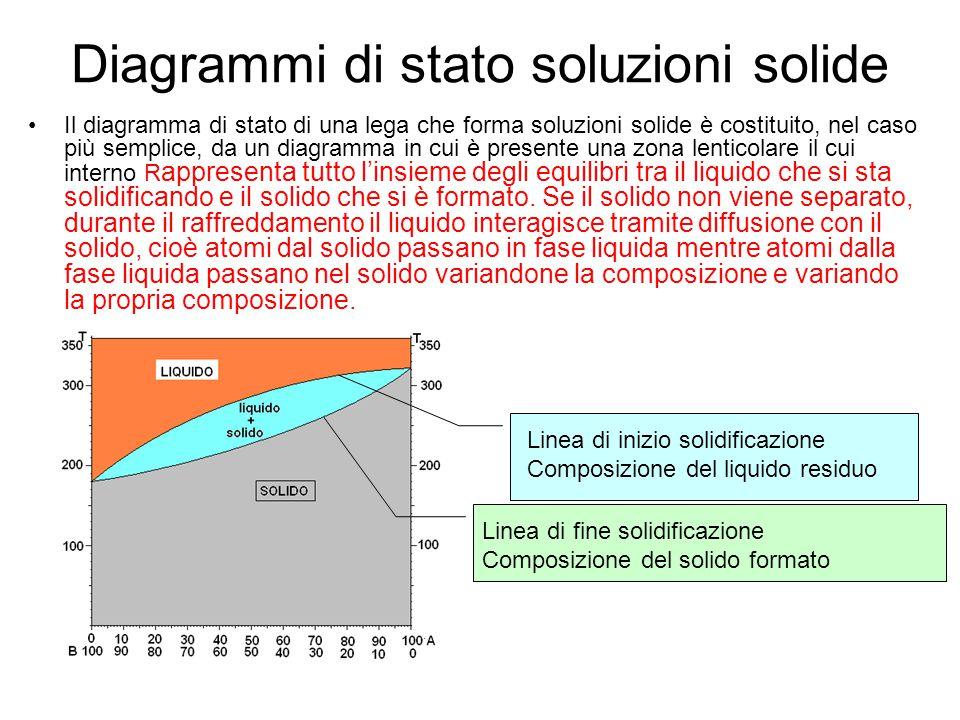 Diagrammi di stato soluzioni solide