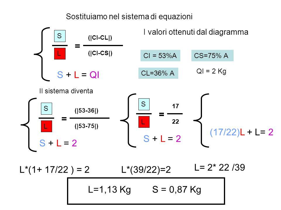 = S + L = QI = S + L = 2 = S + L = 2 = (17/22)L + L= 2 L= 2* 22 /39