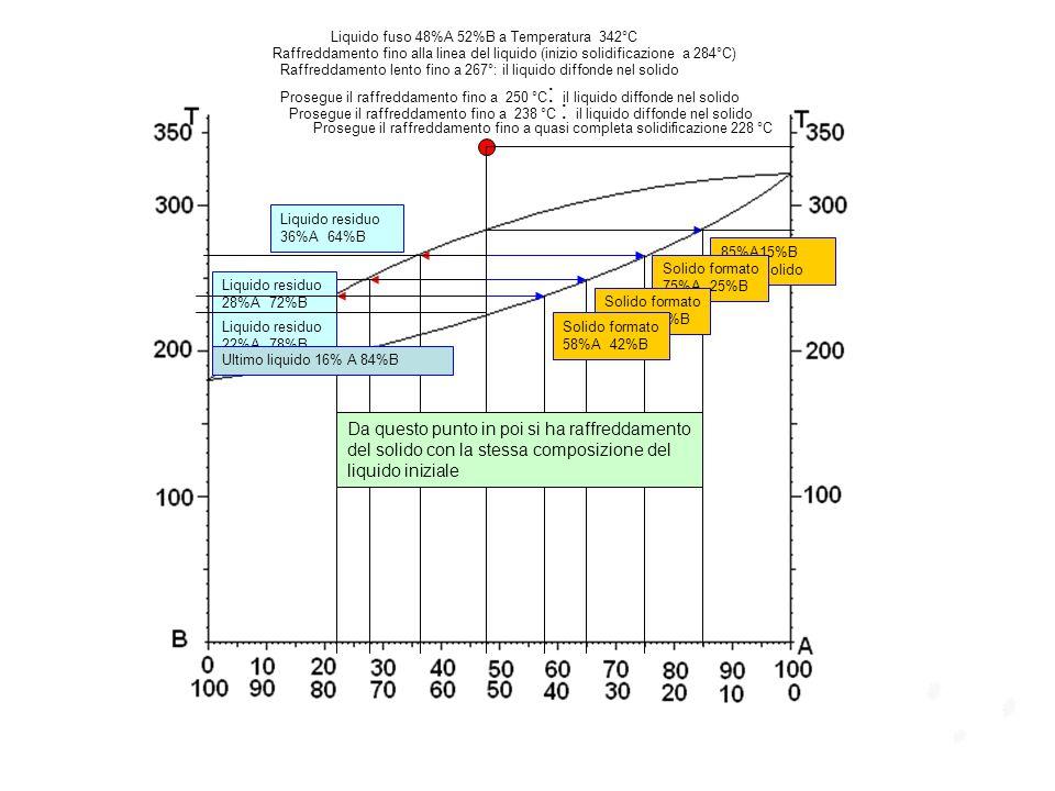 Liquido fuso 48%A 52%B a Temperatura 342°C