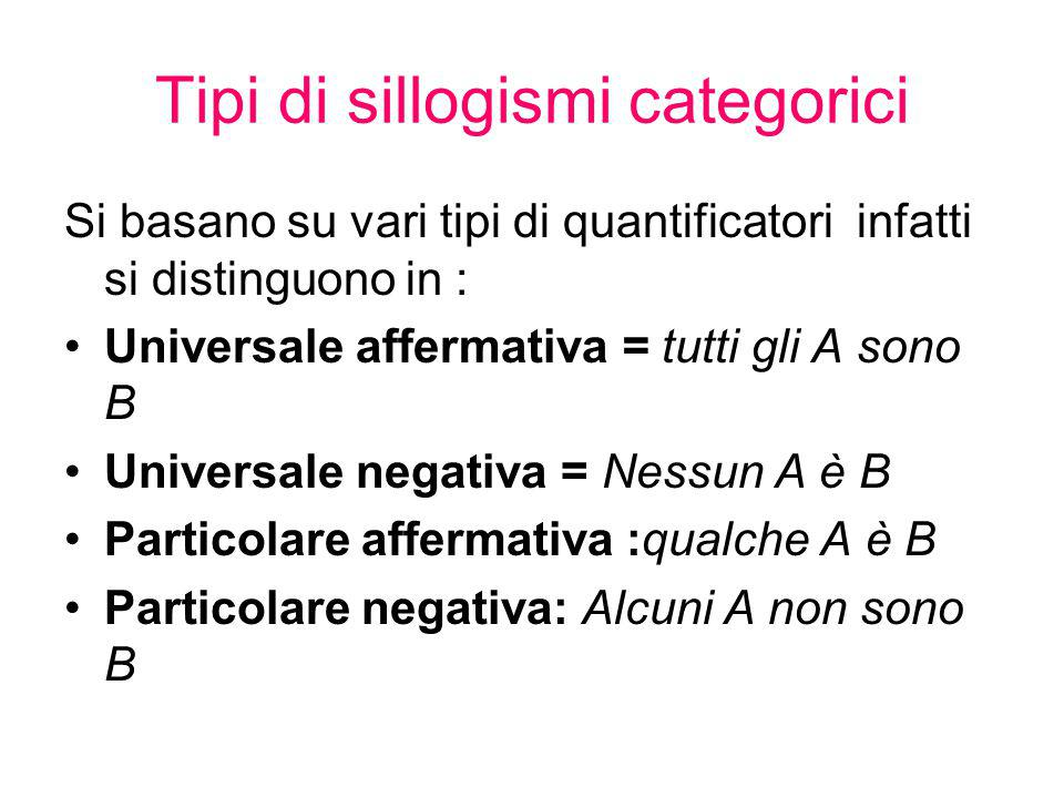 Tipi di sillogismi categorici