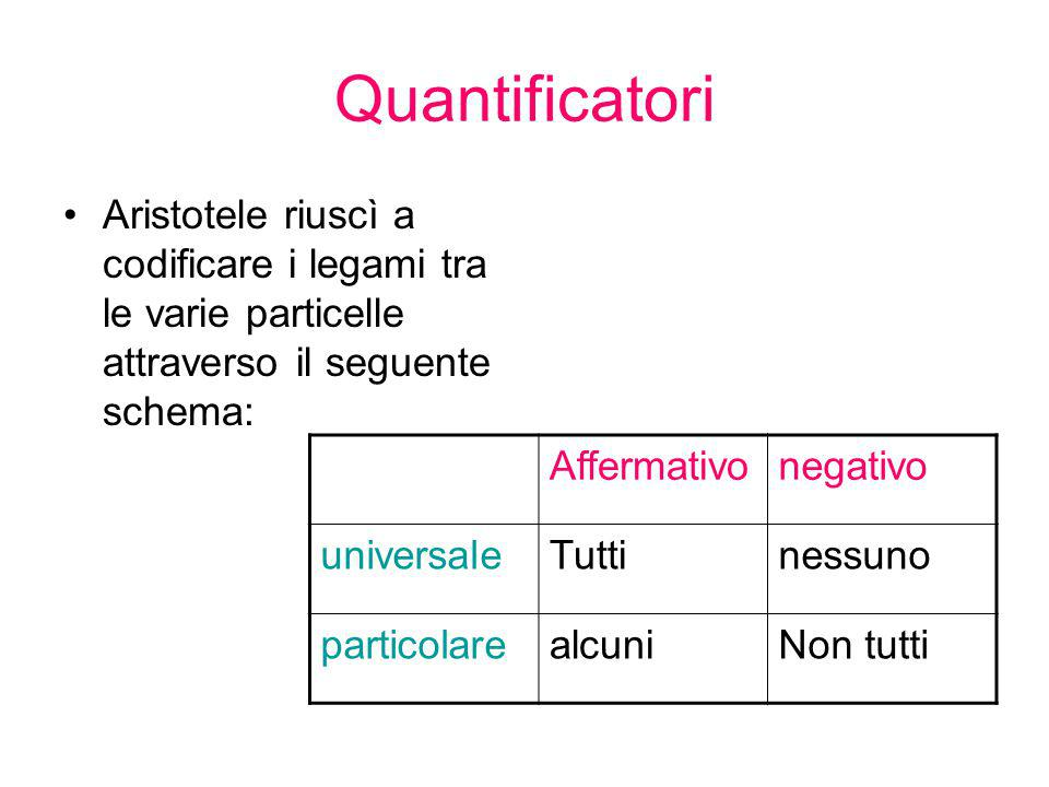 Quantificatori Aristotele riuscì a codificare i legami tra le varie particelle attraverso il seguente schema: