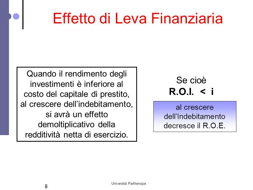 Effetto di Leva Finanziaria