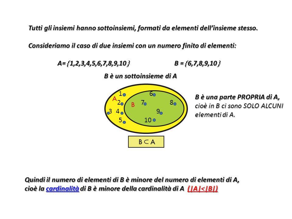 Tutti gli insiemi hanno sottoinsiemi, formati da elementi dell'insieme stesso.