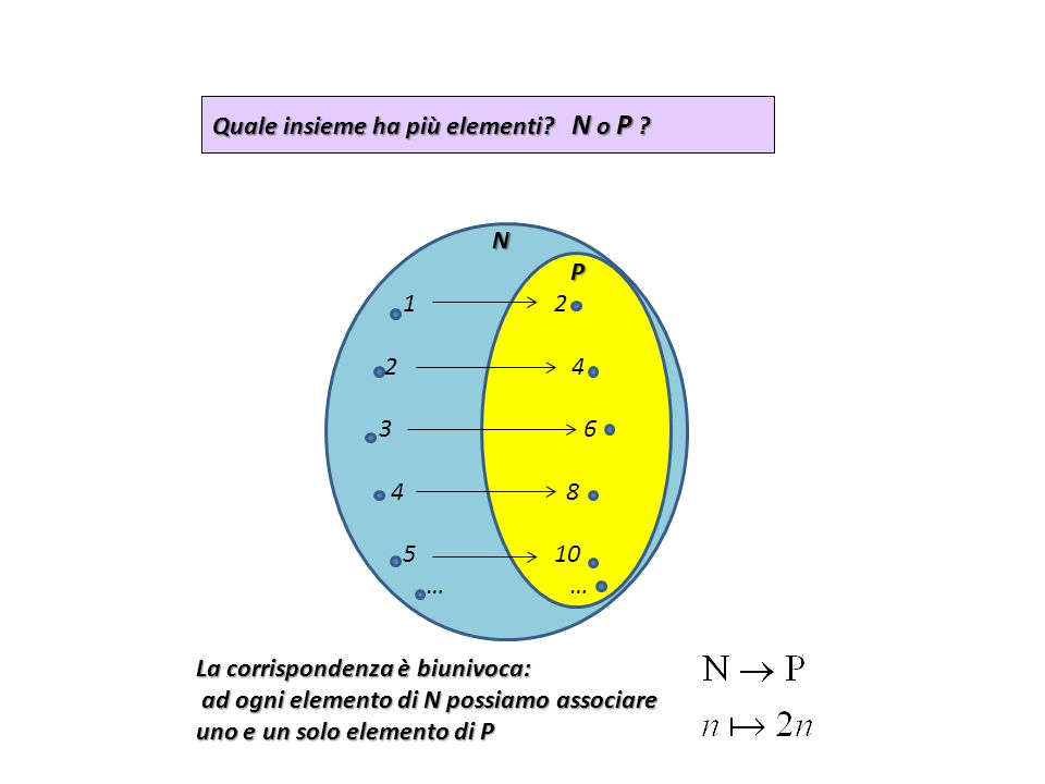 Quale insieme ha più elementi N o P