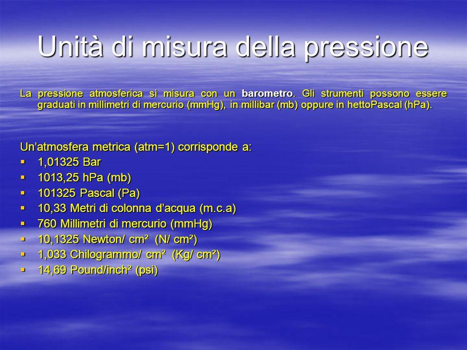 Unità di misura della pressione