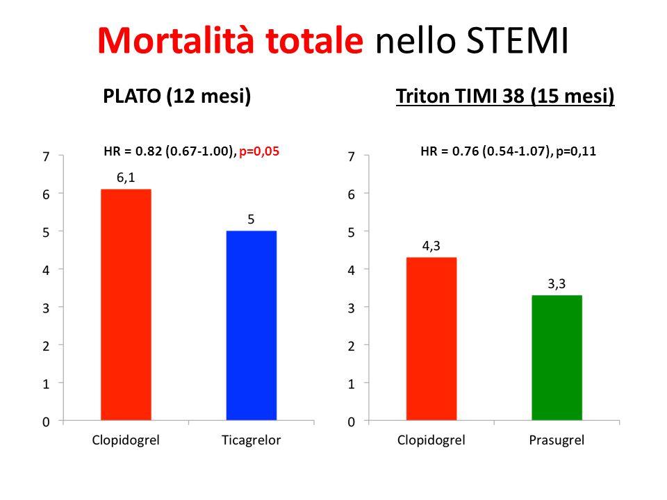 Mortalità totale nello STEMI