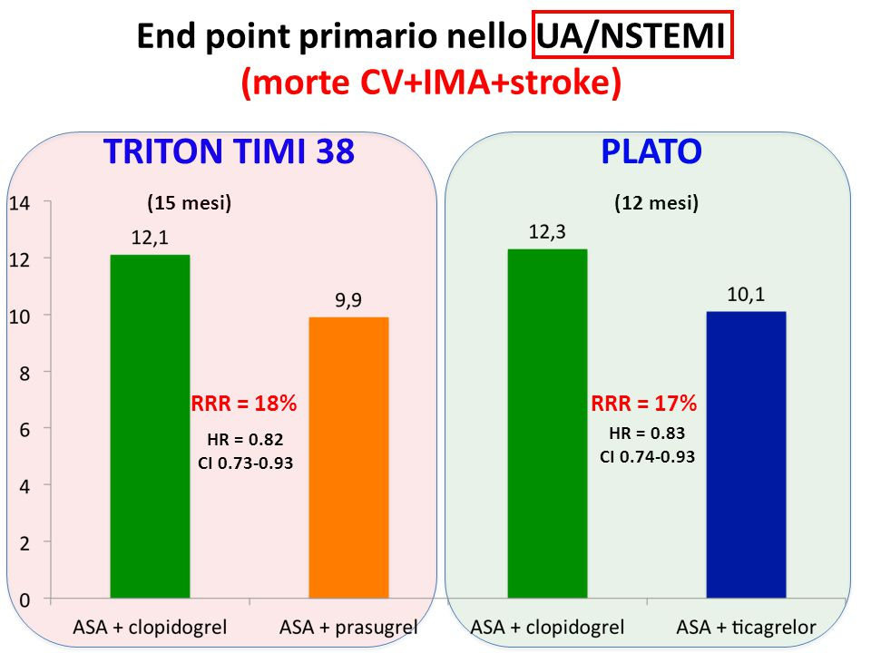 End point primario nello UA/NSTEMI (morte CV+IMA+stroke)