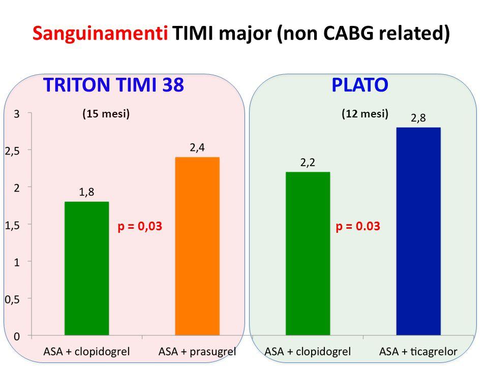 Sanguinamenti TIMI major (non CABG related)