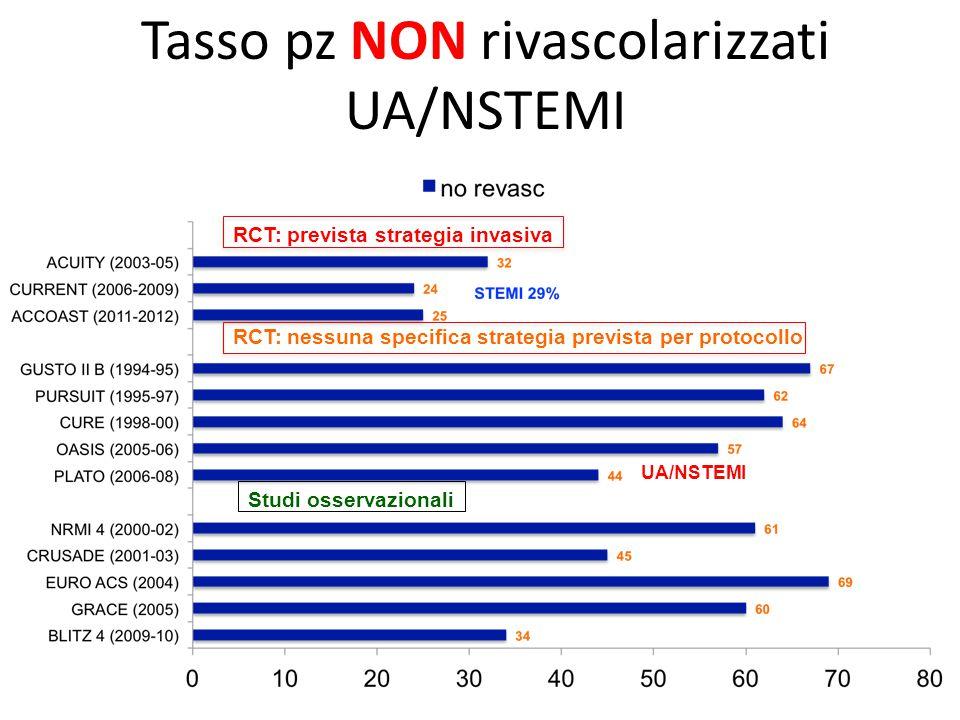 Tasso pz NON rivascolarizzati UA/NSTEMI
