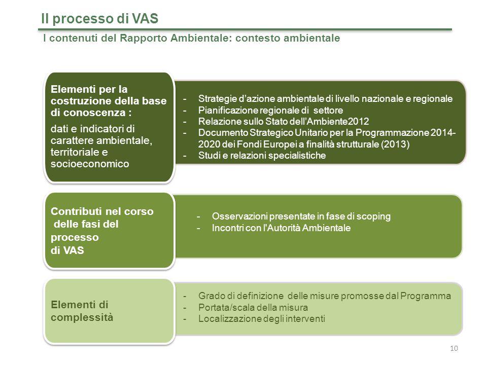 Il processo di VAS I contenuti del Rapporto Ambientale: contesto ambientale. Elementi per la costruzione della base di conoscenza :