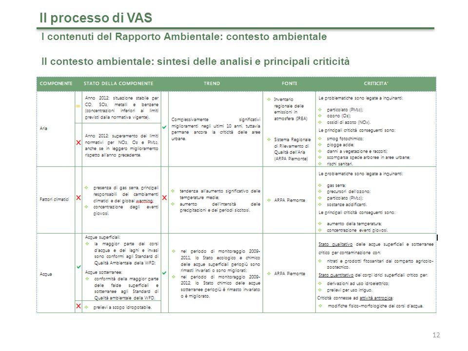 Il processo di VAS I contenuti del Rapporto Ambientale: contesto ambientale.