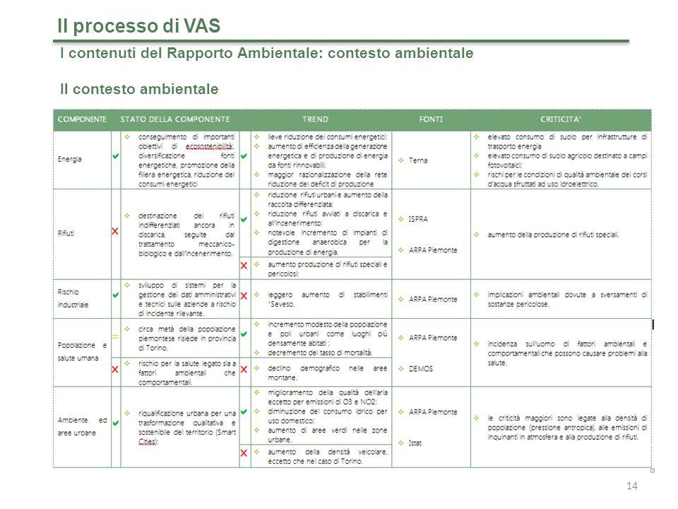 Il processo di VAS I contenuti del Rapporto Ambientale: contesto ambientale Il contesto ambientale