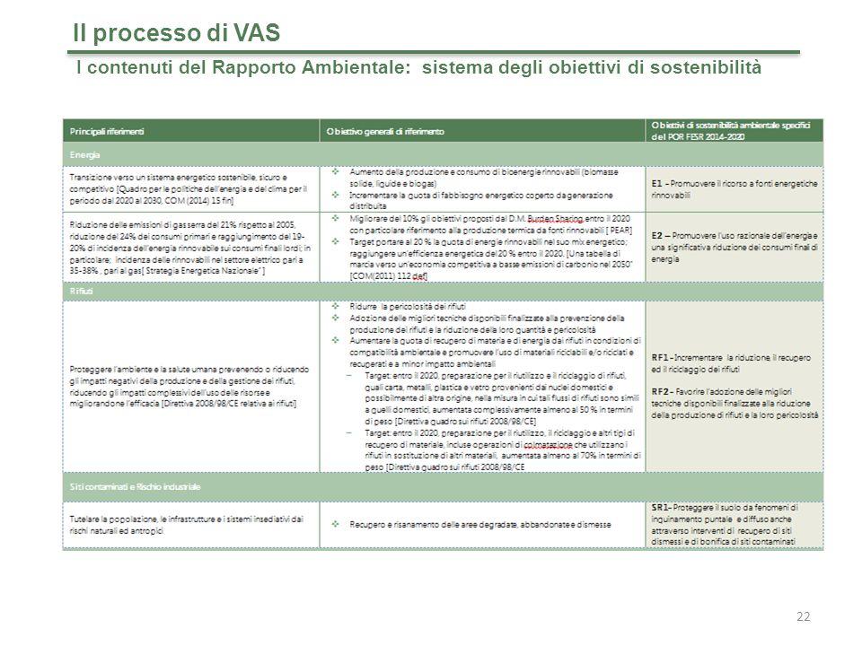 Il processo di VAS I contenuti del Rapporto Ambientale: sistema degli obiettivi di sostenibilità