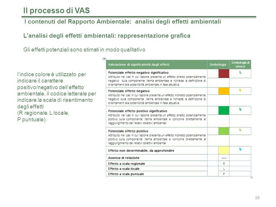 Il processo di VAS I contenuti del Rapporto Ambientale: analisi degli effetti ambientali.