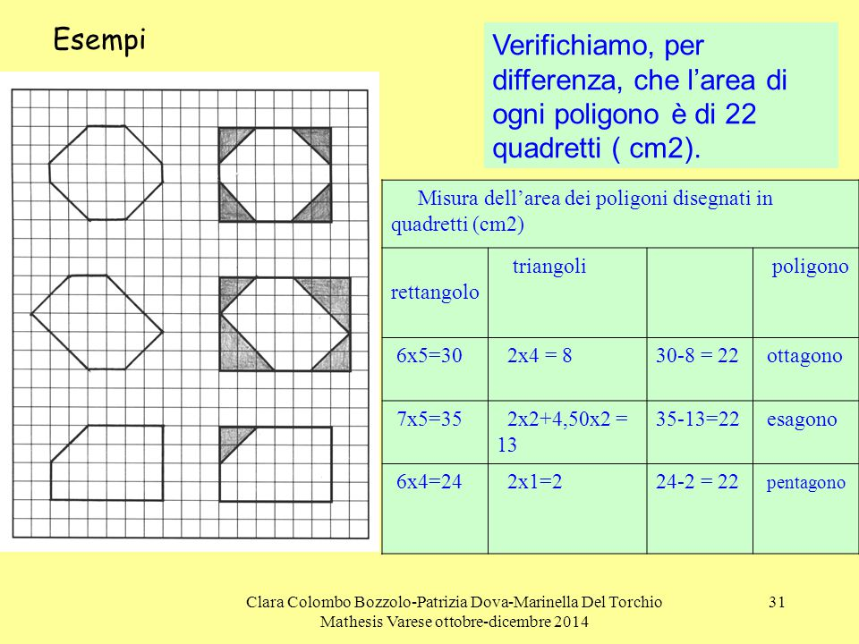 Esempi Verifichiamo, per differenza, che l'area di ogni poligono è di 22 quadretti ( cm2).