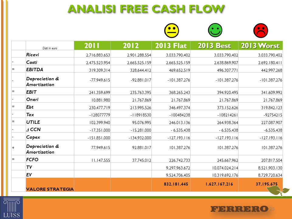 ANALISI FREE CASH FLOW 2011 2012 2013 Flat 2013 Best 2013 Worst Ricavi