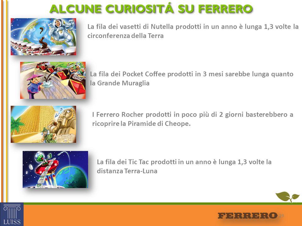 ALCUNE CURIOSITÁ SU FERRERO