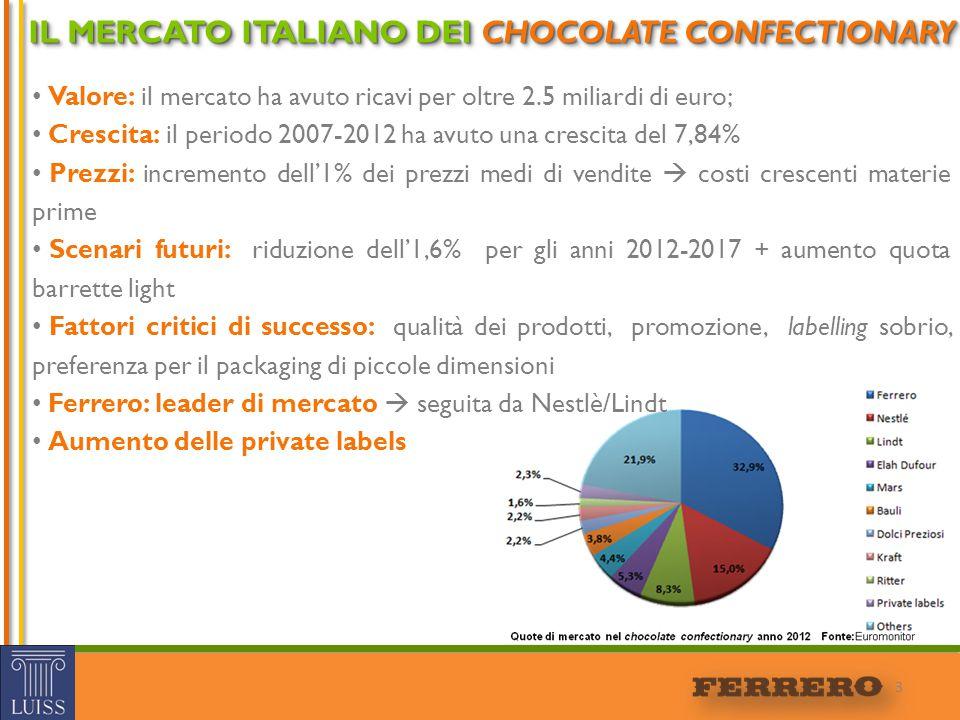 IL MERCATO ITALIANO DEI CHOCOLATE CONFECTIONARY