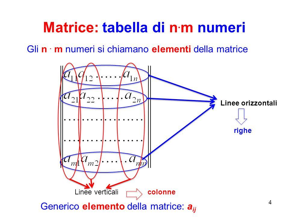 Matrice: tabella di n.m numeri
