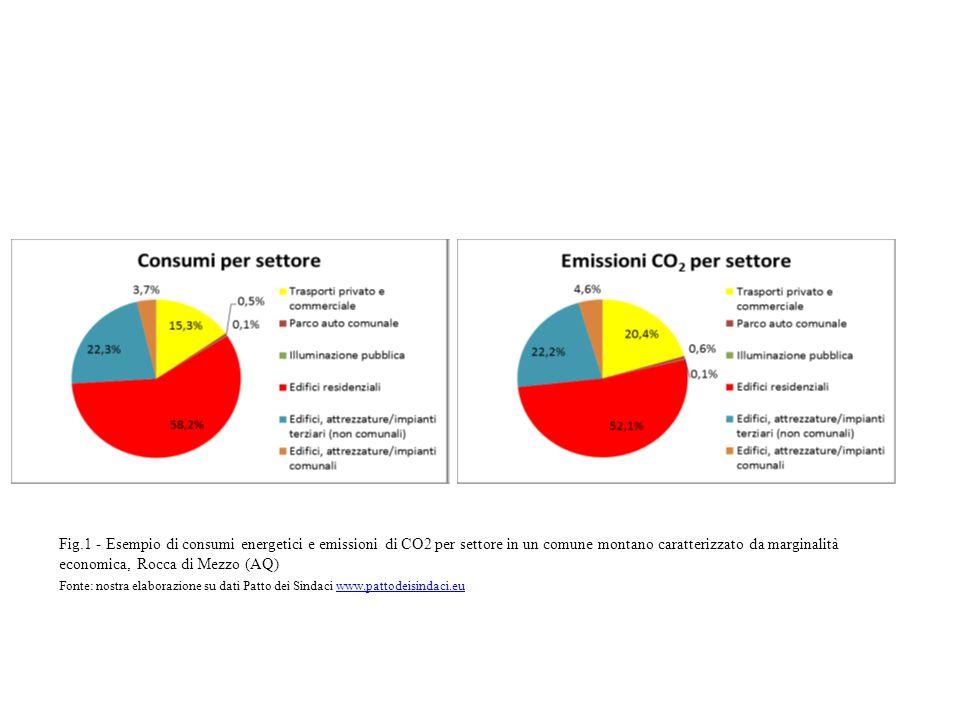 Fig.1 - Esempio di consumi energetici e emissioni di CO2 per settore in un comune montano caratterizzato da marginalità economica, Rocca di Mezzo (AQ) Fonte: nostra elaborazione su dati Patto dei Sindaci www.pattodeisindaci.eu