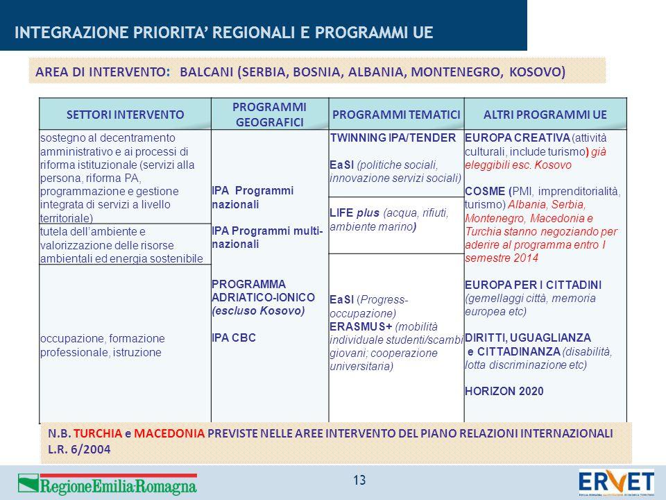 INTEGRAZIONE PRIORITA' REGIONALI E PROGRAMMI UE