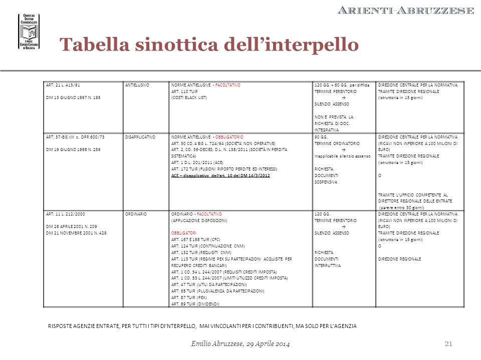 Tabella sinottica dell'interpello