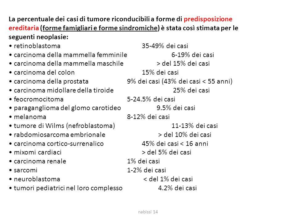 • retinoblastoma 35-49% dei casi