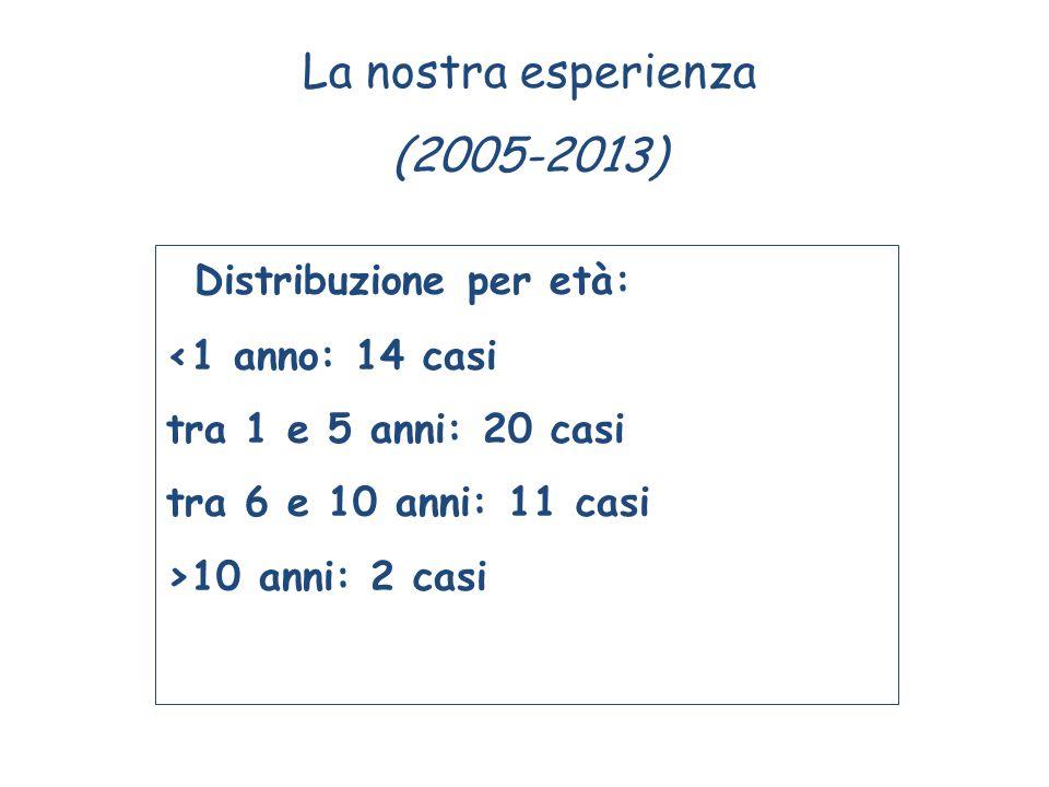 Distribuzione per età: