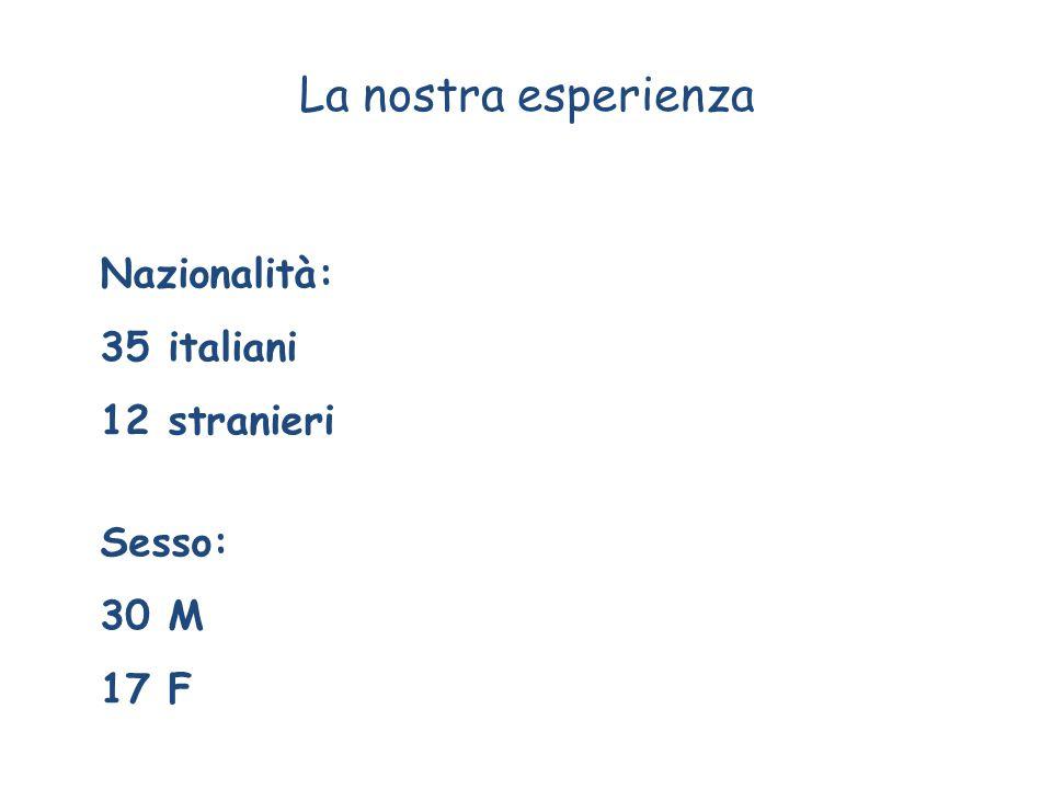 La nostra esperienza Nazionalità: 35 italiani 12 stranieri Sesso: 30 M