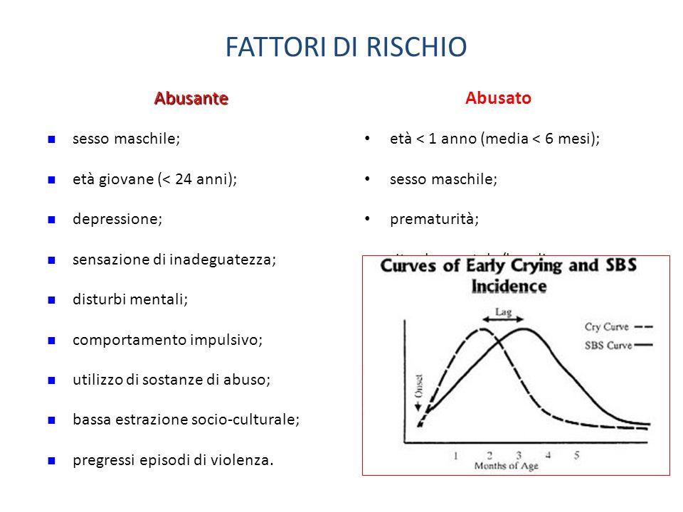 Abusato FATTORI DI RISCHIO Abusante sesso maschile;