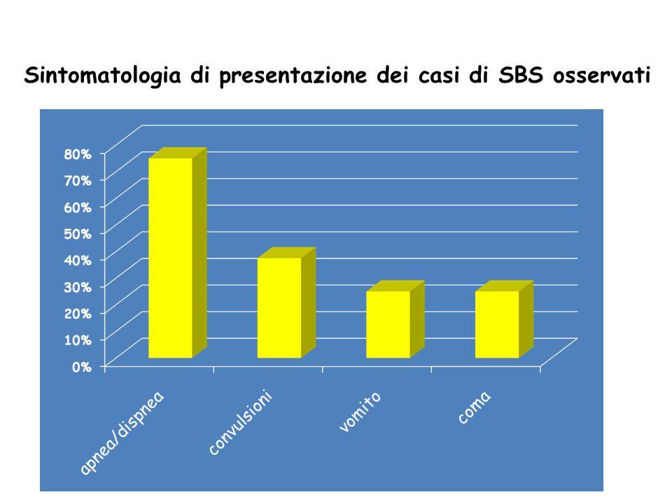 Sintomatologia di presentazione dei casi di SBS osservati