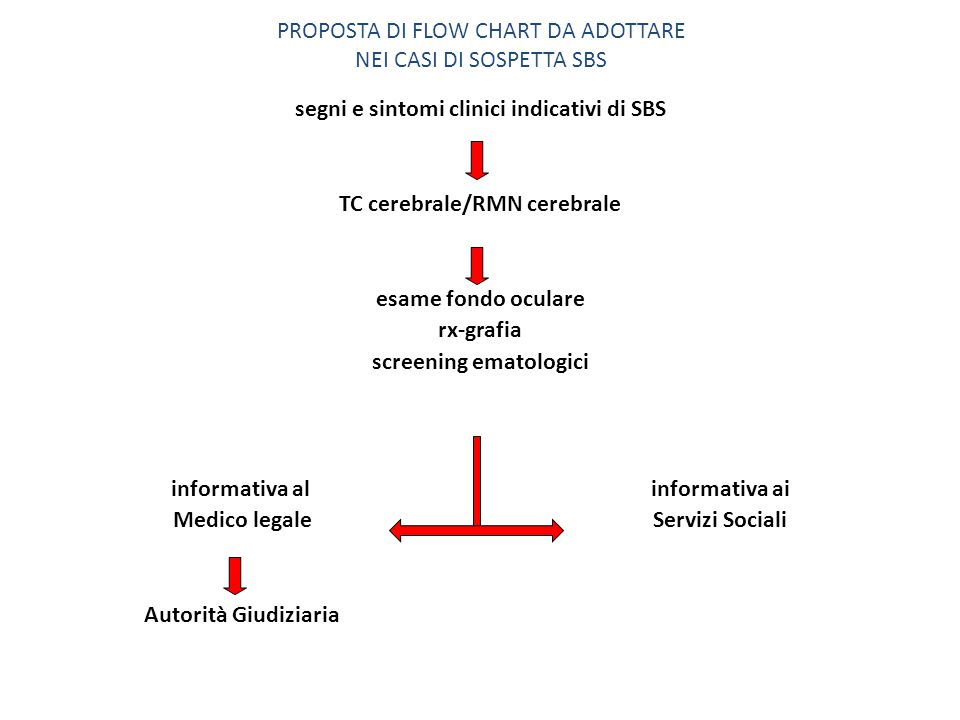 PROPOSTA DI FLOW CHART DA ADOTTARE NEI CASI DI SOSPETTA SBS