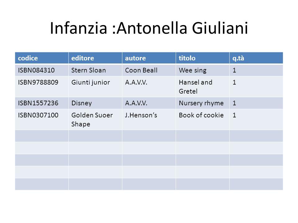 Infanzia :Antonella Giuliani