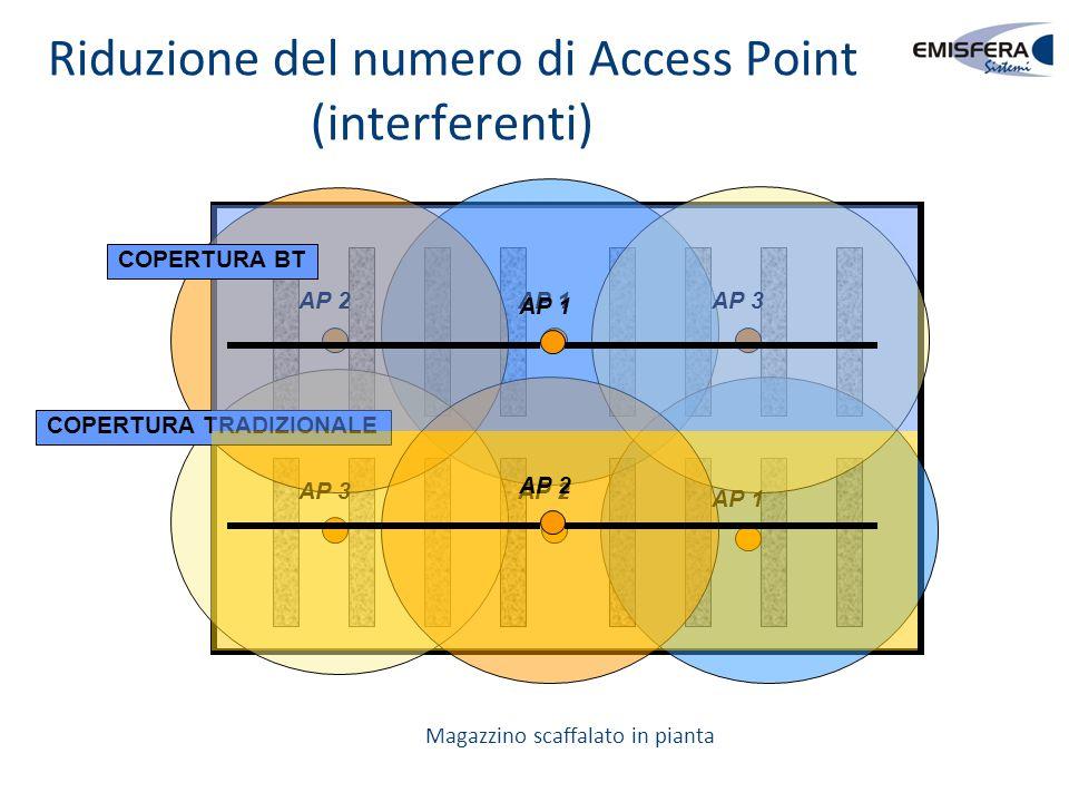 Riduzione del numero di Access Point (interferenti)