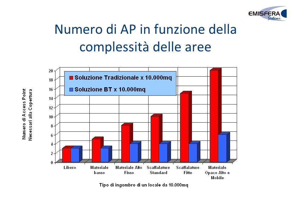 Numero di AP in funzione della complessità delle aree