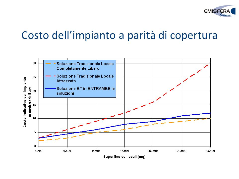Costo dell'impianto a parità di copertura