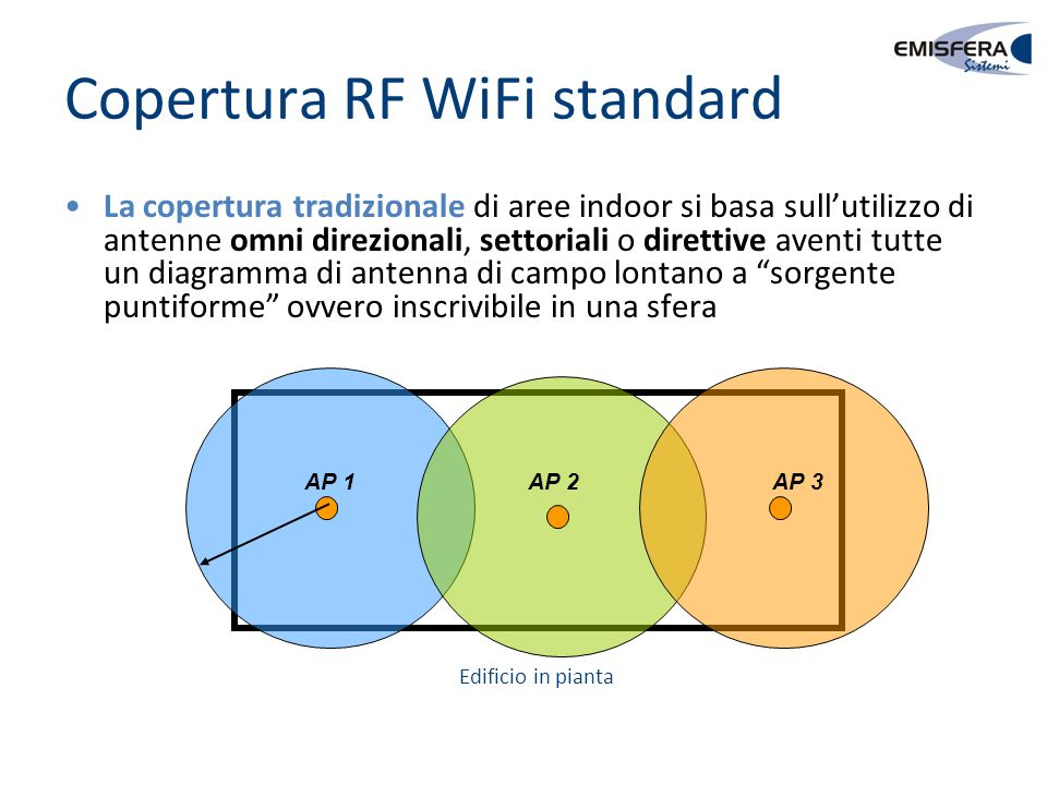 Copertura RF WiFi standard