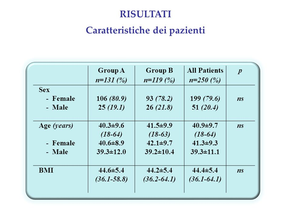 Caratteristiche dei pazienti