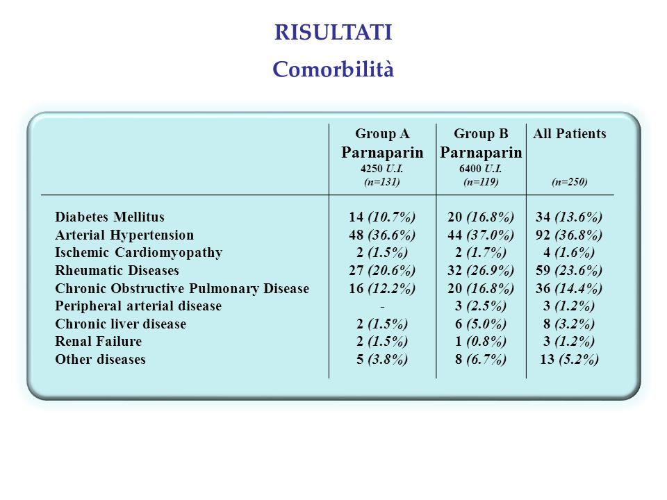 RISULTATI Comorbilità Parnaparin Group A Group B All Patients