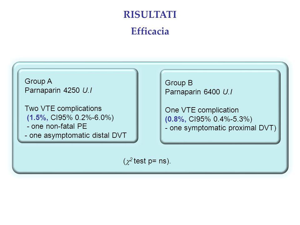 RISULTATI Efficacia Group A Group B Parnaparin 4250 U.I