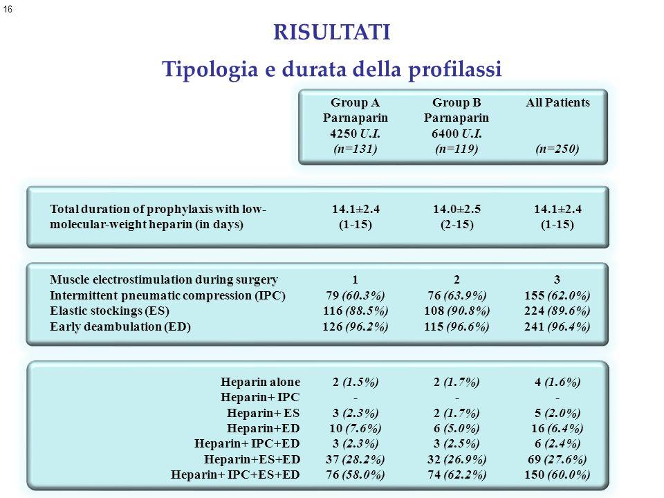 Tipologia e durata della profilassi