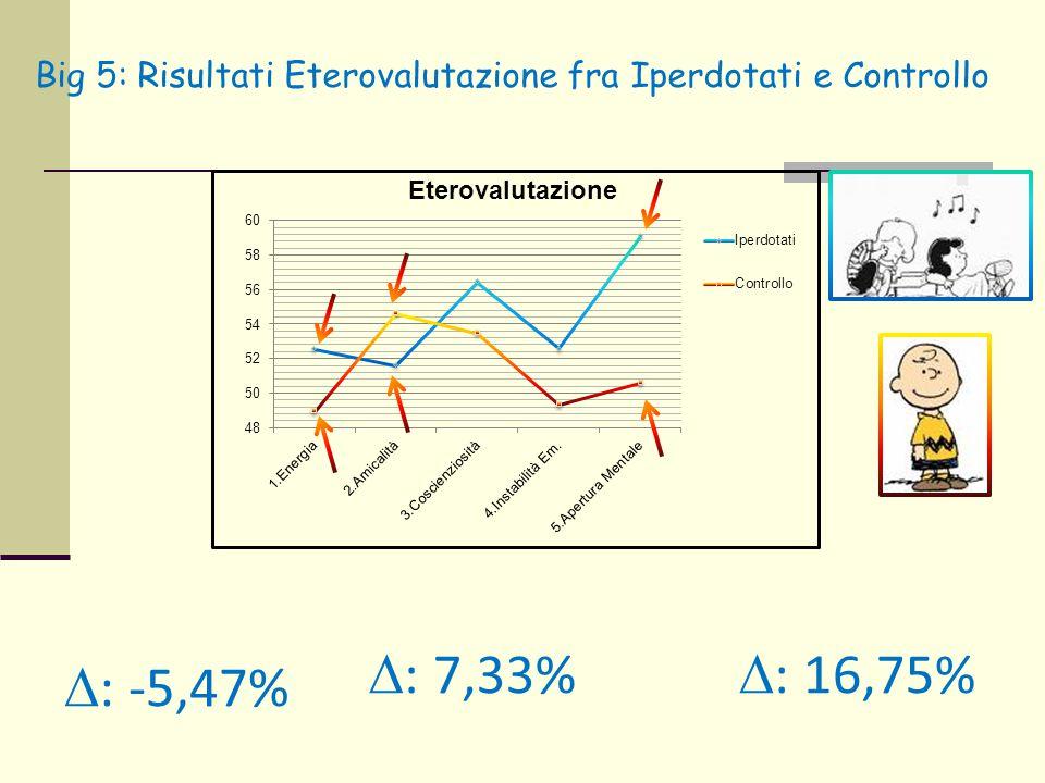 Big 5: Risultati Eterovalutazione fra Iperdotati e Controllo